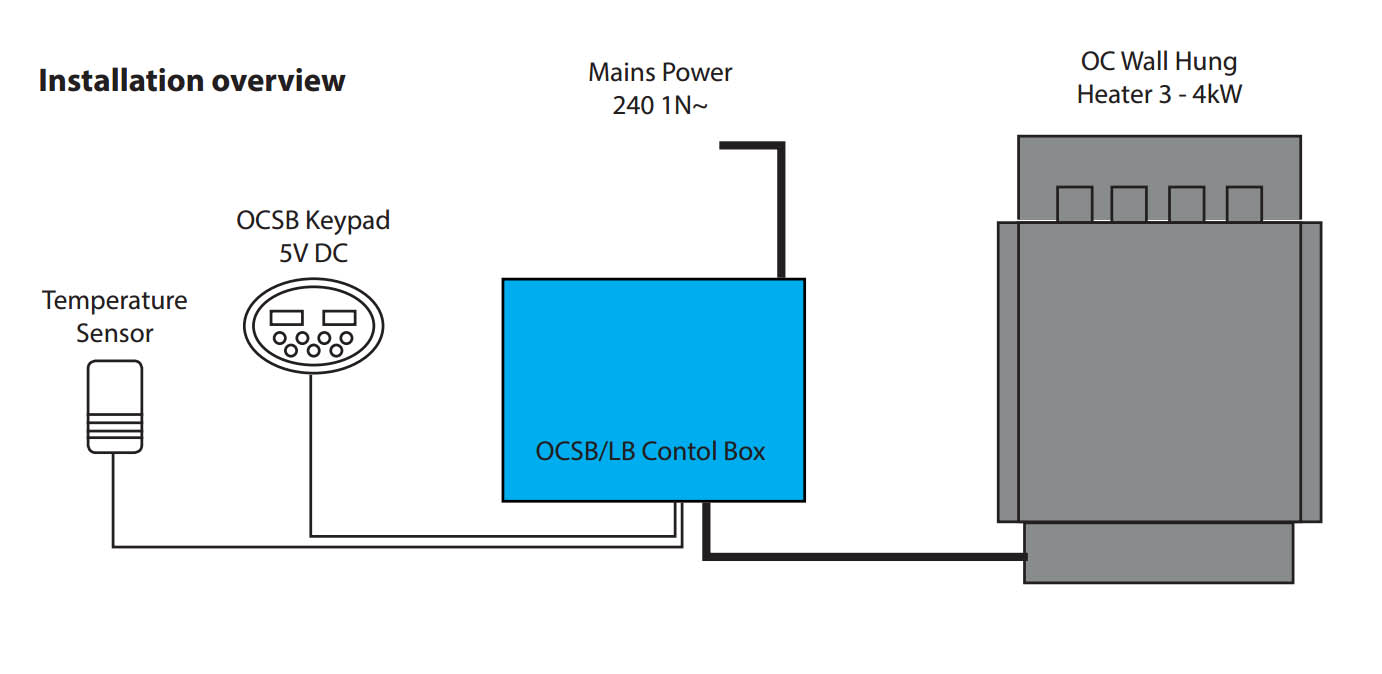 Oceanic Sauna Heater with OCSB installation overview 3-4kw