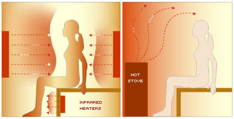 Infrared vs Traditional Sauna Heating Oceanic Saunas